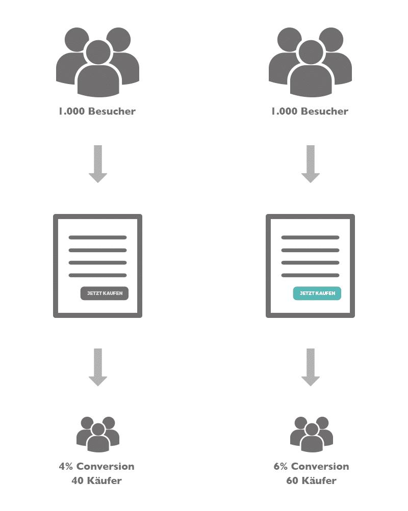 A/B Test Erklärung